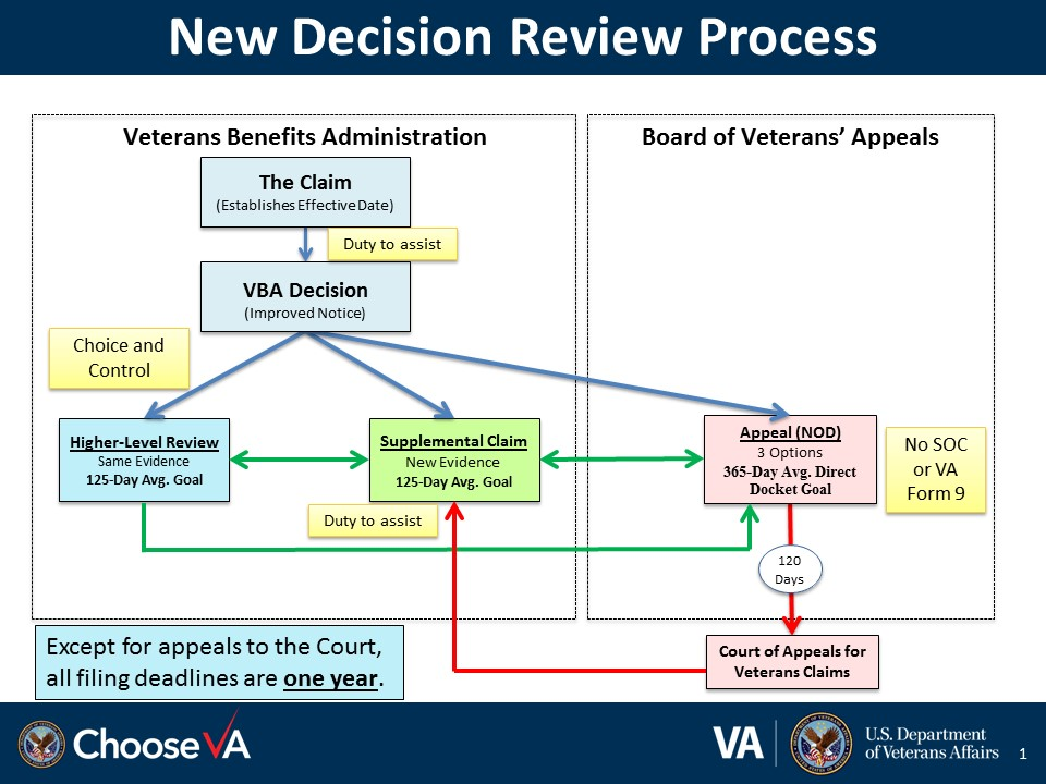Decision Review Process Slides