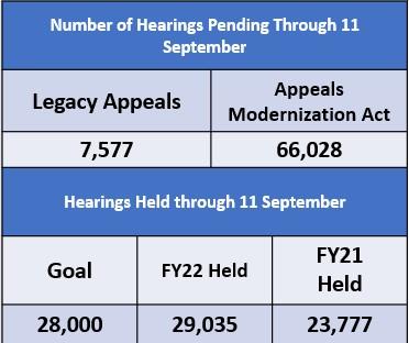 Board Hearing Status